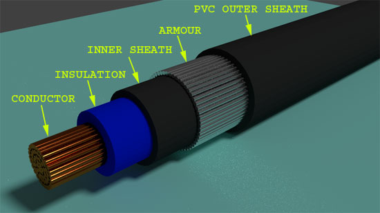 Different Types Of Power Cables : Braiding armouring if required