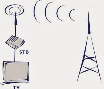 What is (Digital Terrestrial Television)  DTT?