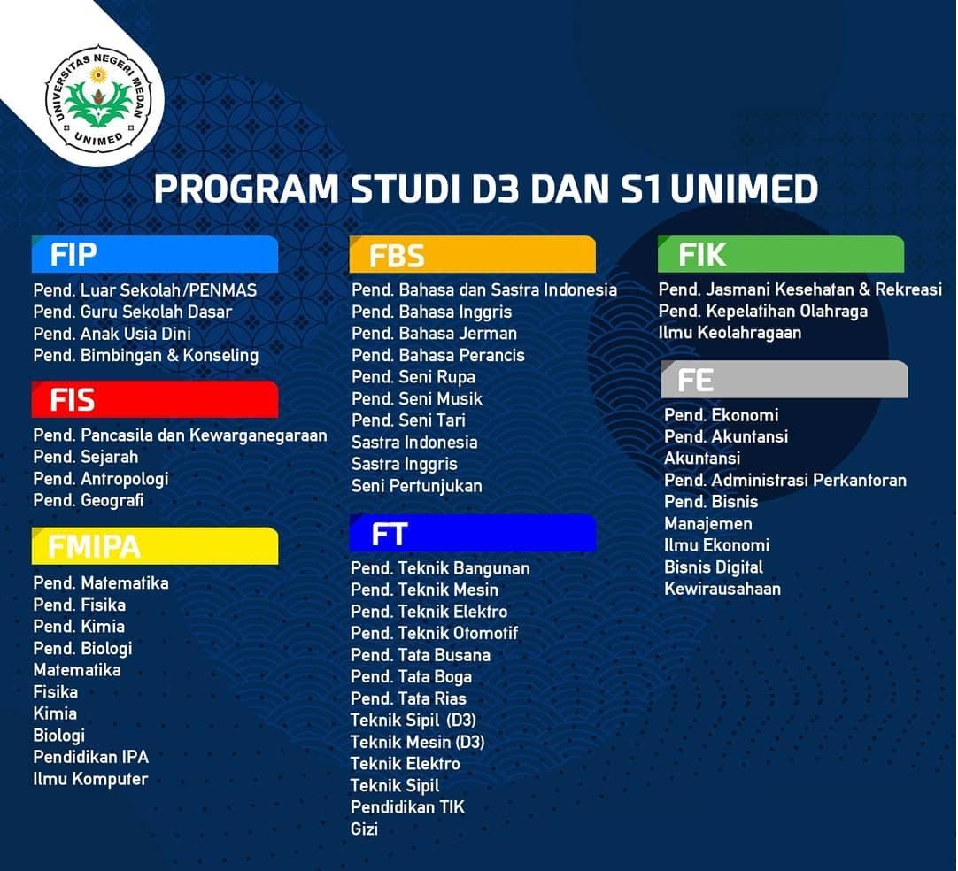 Prodi D3 dan S1 di UNIMED