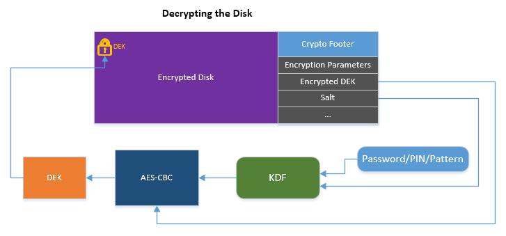 Bits, Please!: Extracting Qualcomm's KeyMaster Keys - Breaking
