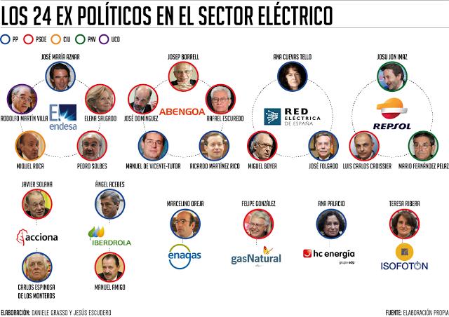 Imagen de políticos en el sector eléctrico