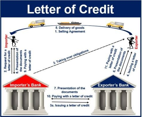 Letter of Credit - A Secured Method Of Payment For International Trade