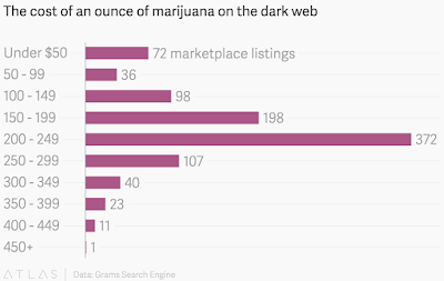 """cost of one ounce of cocaine,marijuana and weed on dark web"""