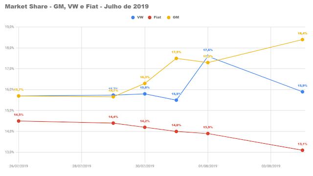 VW Polo no top 5 dos mais vendidos no começo de agosto