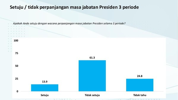 Survei Charta Politika: 63,1% Responden Tolak Wacana Presiden 3 Periode