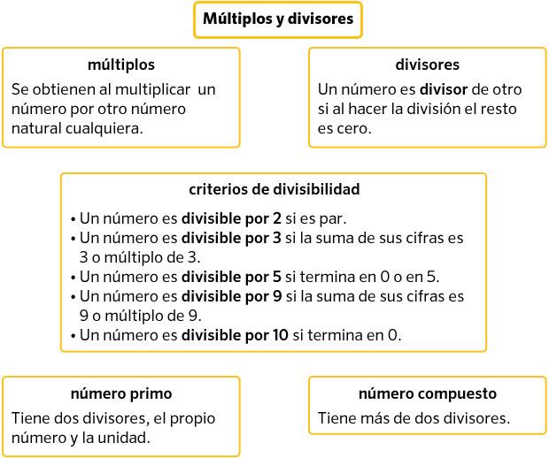 Resultado de imagen de multiplos y divisores
