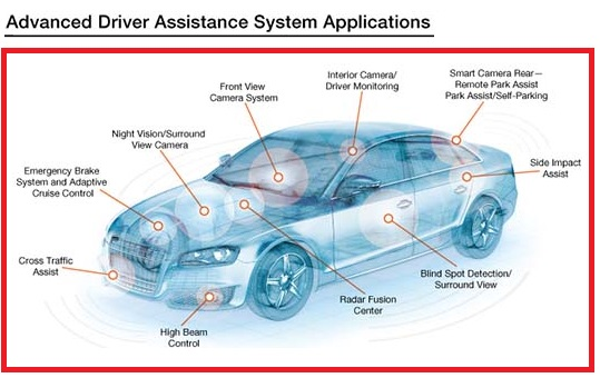 Advanced Driver Assistance System Applications