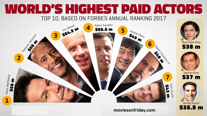 World's Top 10 Highest Paid Actors 2017