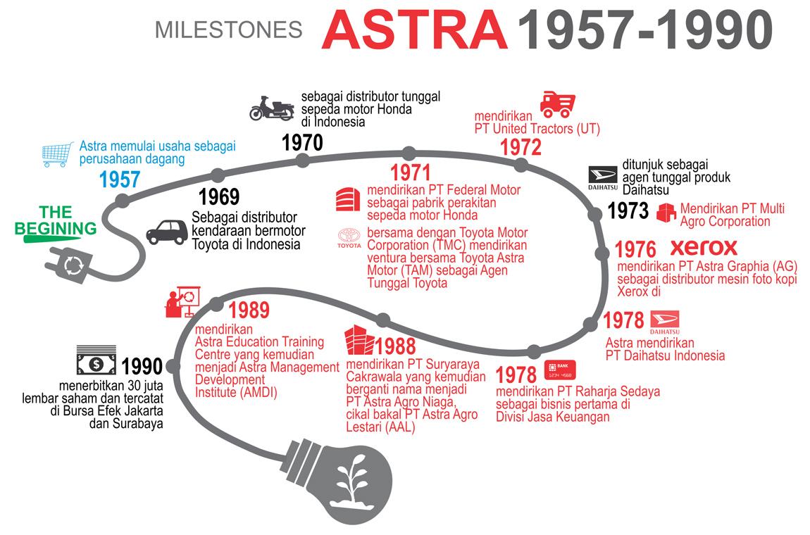 Milestones Asrta 1957-1990