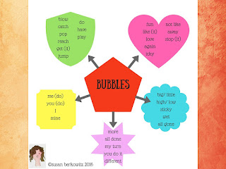 Aided Input planning form for bubble play