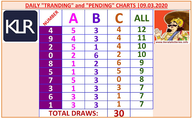 Kerala Lottery Winning Number Daily Tranding and Pending  Charts of 30 days on 09.03.2020