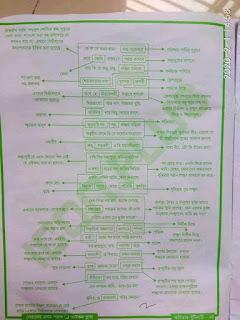 এইচ এস সি বিভীষনের প্রতি মেঘনাদ পাঠ নোট -গুরুত্বপূর্ণ প্রশ্ন সমূহ