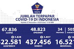 Kesembuhan Pasien COVID-19 di Indonesia Meningkat, Capai 437.456 Kasus