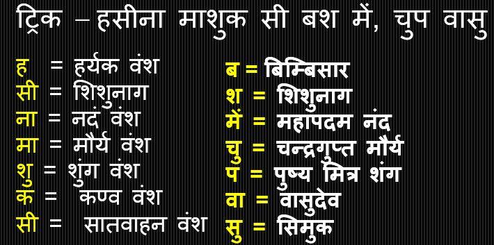 Gk Trick Hindi : मगध सम्राज्य के राजवंश एवं संस्थापक