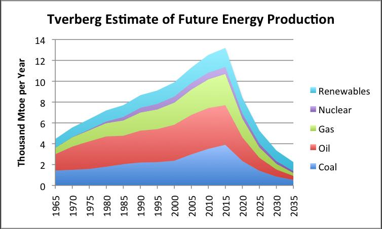 The Seneca Cliff of Energy Production thumbnail