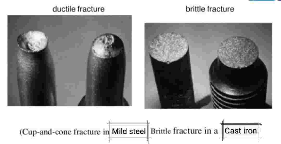 Ductile Fracture And Brittle Fracture