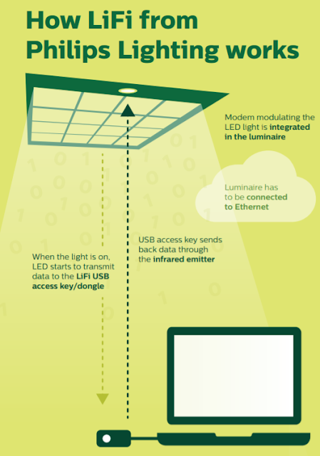 LiFi Schematic diagram