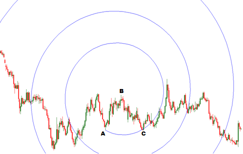 FOREX TRADING GUIDE: HOW TO TRADE WITH FIBONACCI SPIRAL