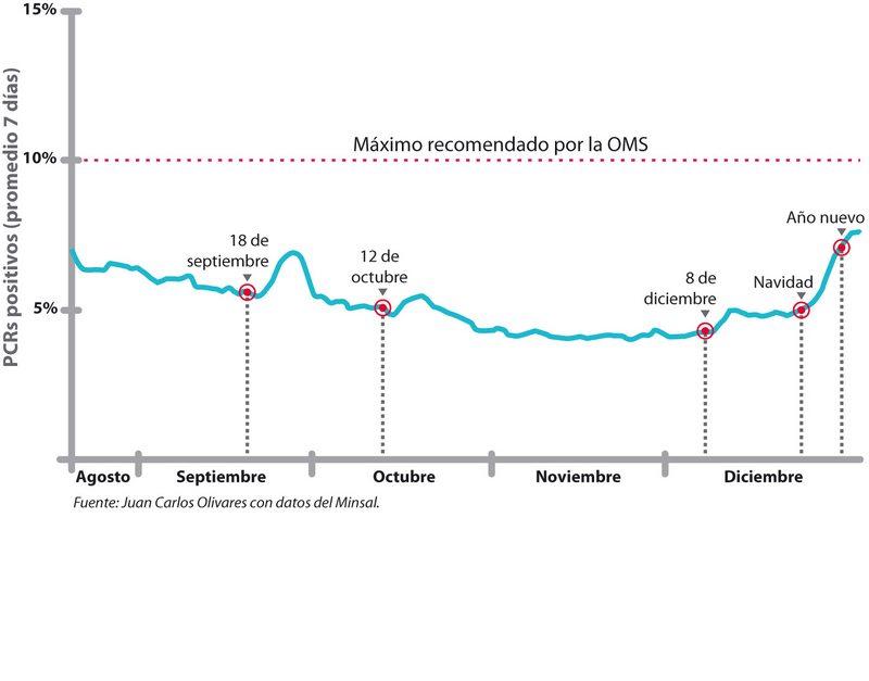 Gráfico muestra cómo sube la positividad después de cada feriado en Chile