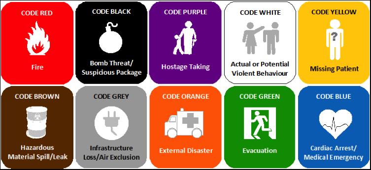 13 Jenis Maksud Warna Kod Kecemasan