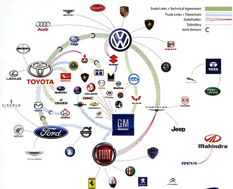what companies does chrysler own