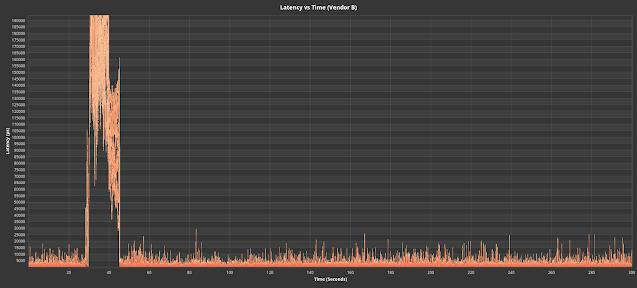Fig. 10. Drives that reacted adversely to the replayed production workload. #2