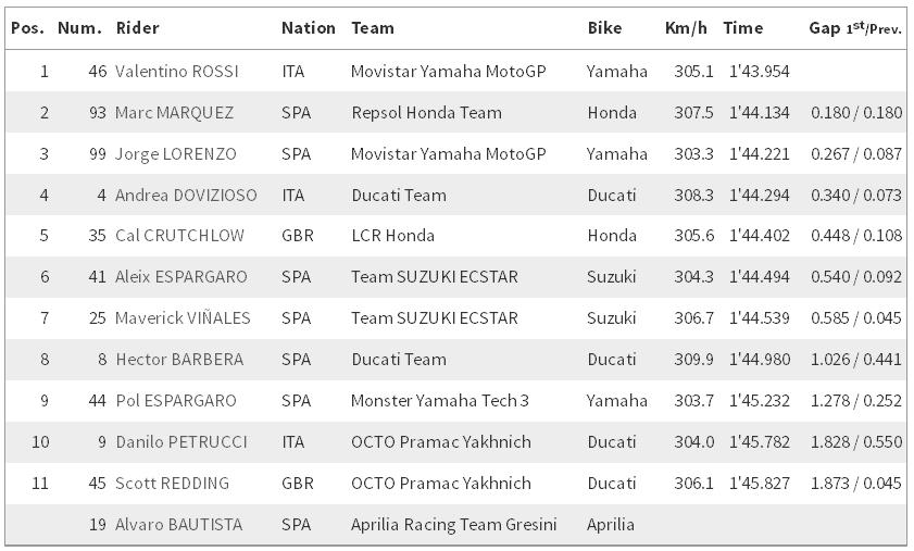 Data plus fakta LIVE Race di sirkuit Motegi Jepang jam 12.00 tengah hari nanti