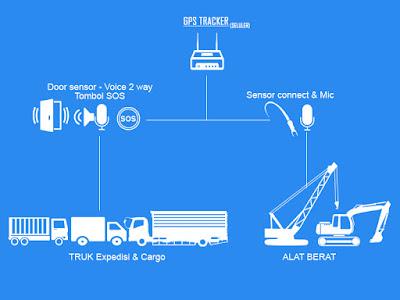GPS Tracking truk expedisi distribusi, gps alat berat hours meter