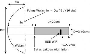 Cara Membuat Antena Wifi Dengan Wajan Bolic - Cintanetworking.com