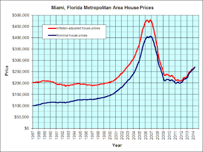 Miami-Florida homes prices 1987-2014 ©jparsons