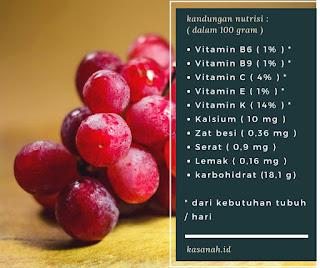 kandungan nutrisi anggur