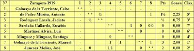 Cuadro de puntuación del Torneo Nacional de Zaragoza 1919