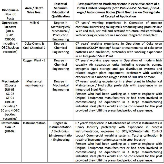 SAIL Qualification & Vacancies
