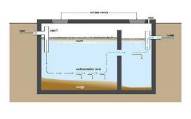 Septic Tank | Building Construction | Maintenance