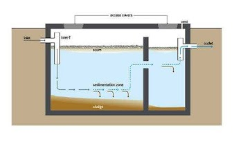 Septic Tank | Building Construction | Maintenance