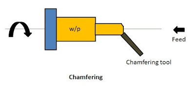 Chamfering operation in lathe