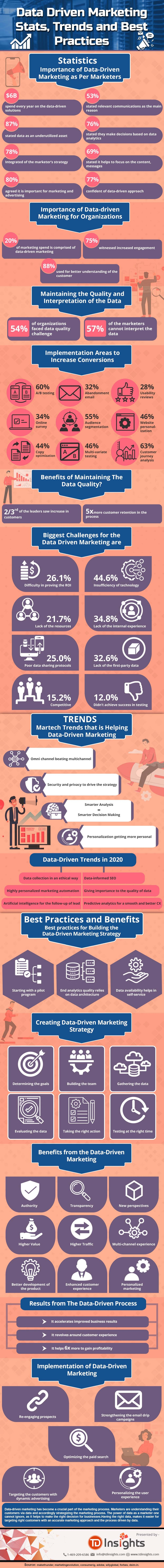 Data Driven Marketing: Stats, Trends and Best Practices #infographic #Marketing