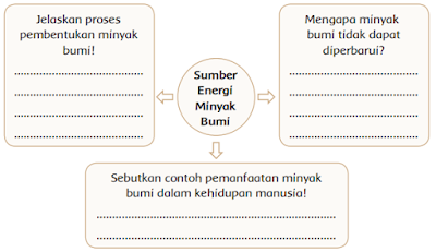 Sumber Energi Minyak Bumi www.simplenews.me