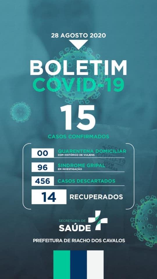 Riacho dos Cavalos registra mais 1 caso de Covid-19 neste sexta-feira
