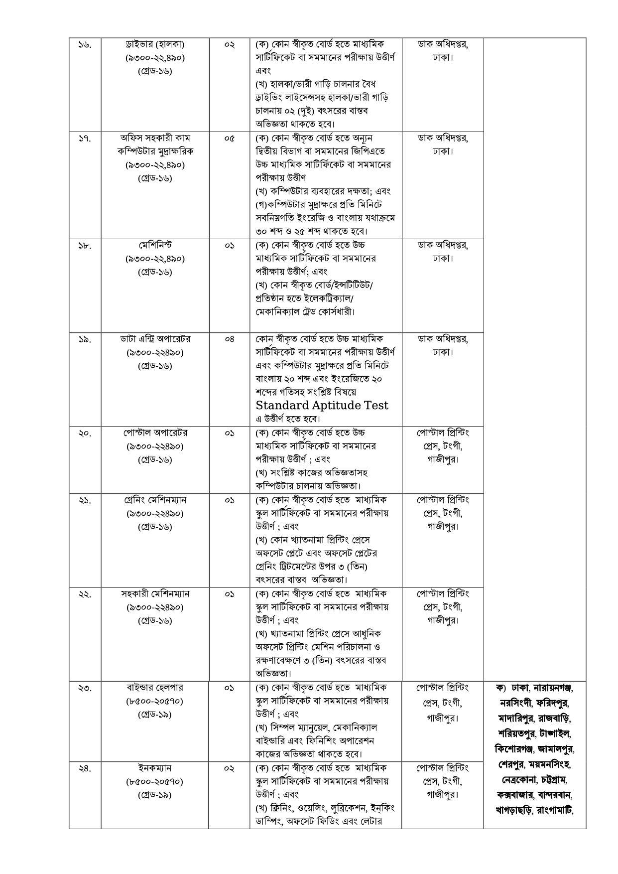 bdpost.gov.bd-Bangladesh Postal Department job circular 2021, বাংলাদশ ডাক বিভাগ নিয়োগ ২০২১ ি https://www.banglanewsexpress.com/