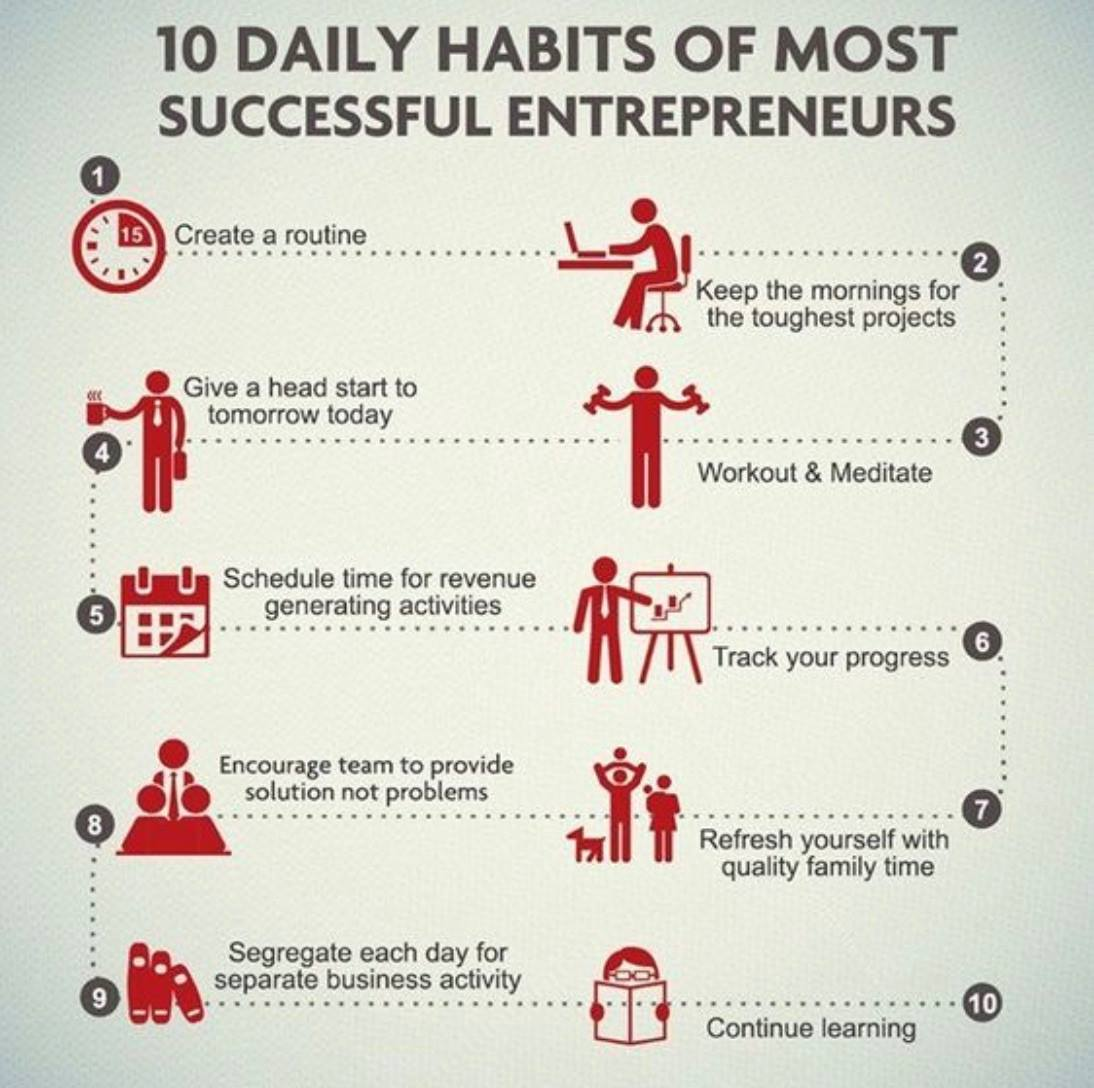 10 Daily Habits Of Most Successful Entrepreneurs