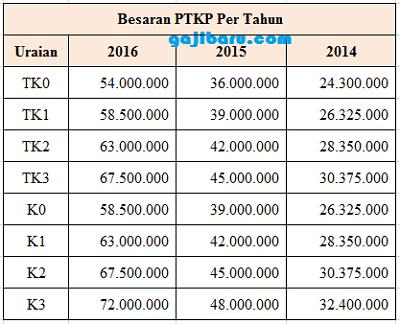 perbandingan PTKP 2016 dengan tahun sebelumnya