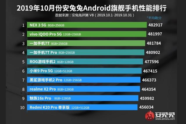 10 Daftar Ponsel Android Terkencang dari Kelas Menengah dan Atas