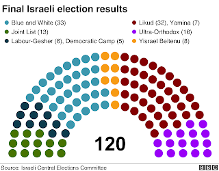 Israel Knesset Elections