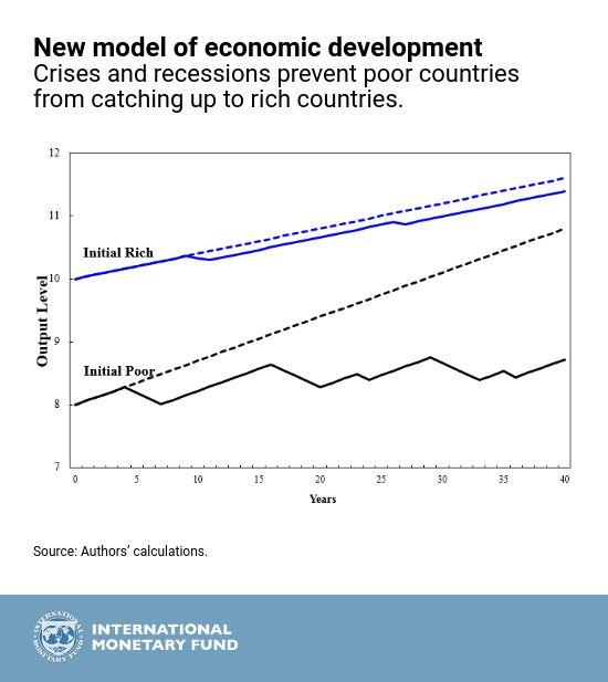 Recessione Crisi Economica: Conseguenze nel Lungo Periodo