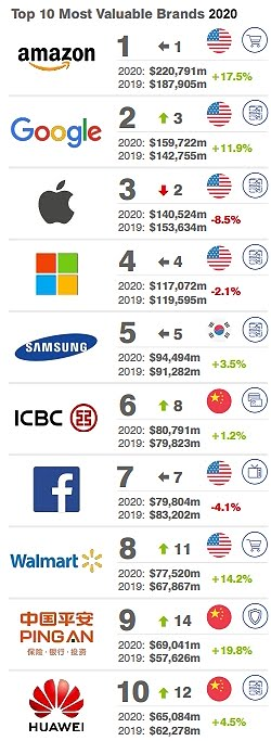 The Top 10 Most Valuable Global Brands 2020