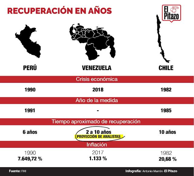 En dos o tres años se estabilizaría la economía en Venezuela si se toman las medidas correctas