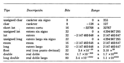 tipos de datos en el lenguaje c