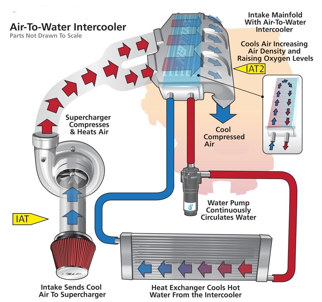 Water Sensor Circuit High Great Installation Of Wiring Diagram Large Bilge Pumps P0098 Acura Intake Air Temperature 2 Voltage Rh Cars Fault Blogspot Com Arduino