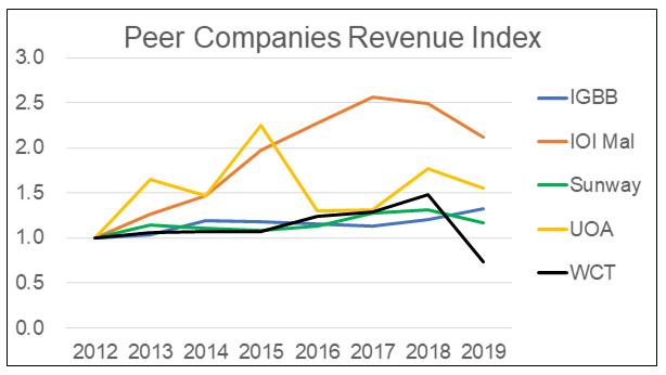 UOA Peer Companies Revenue Index